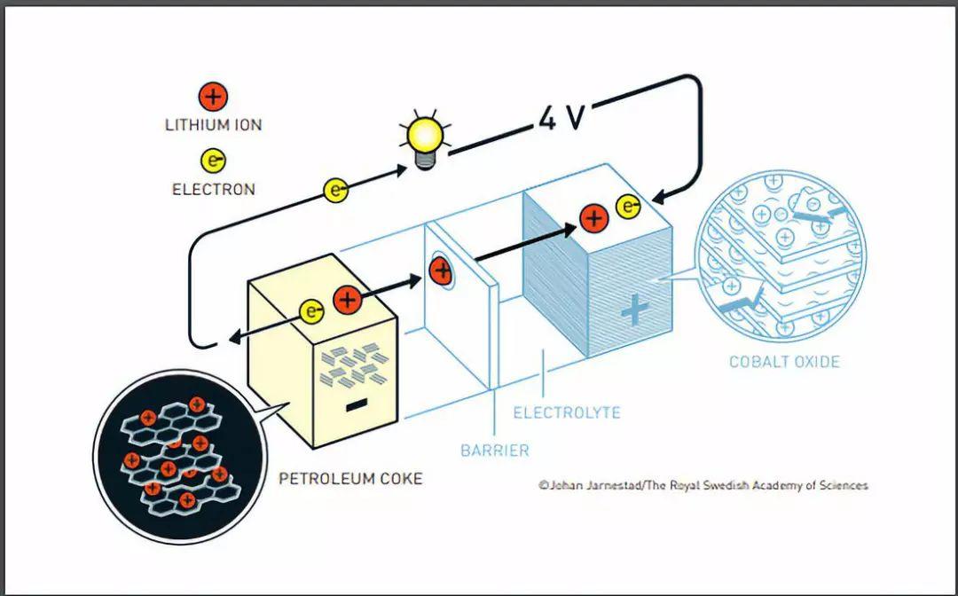 浅析航空锂电池