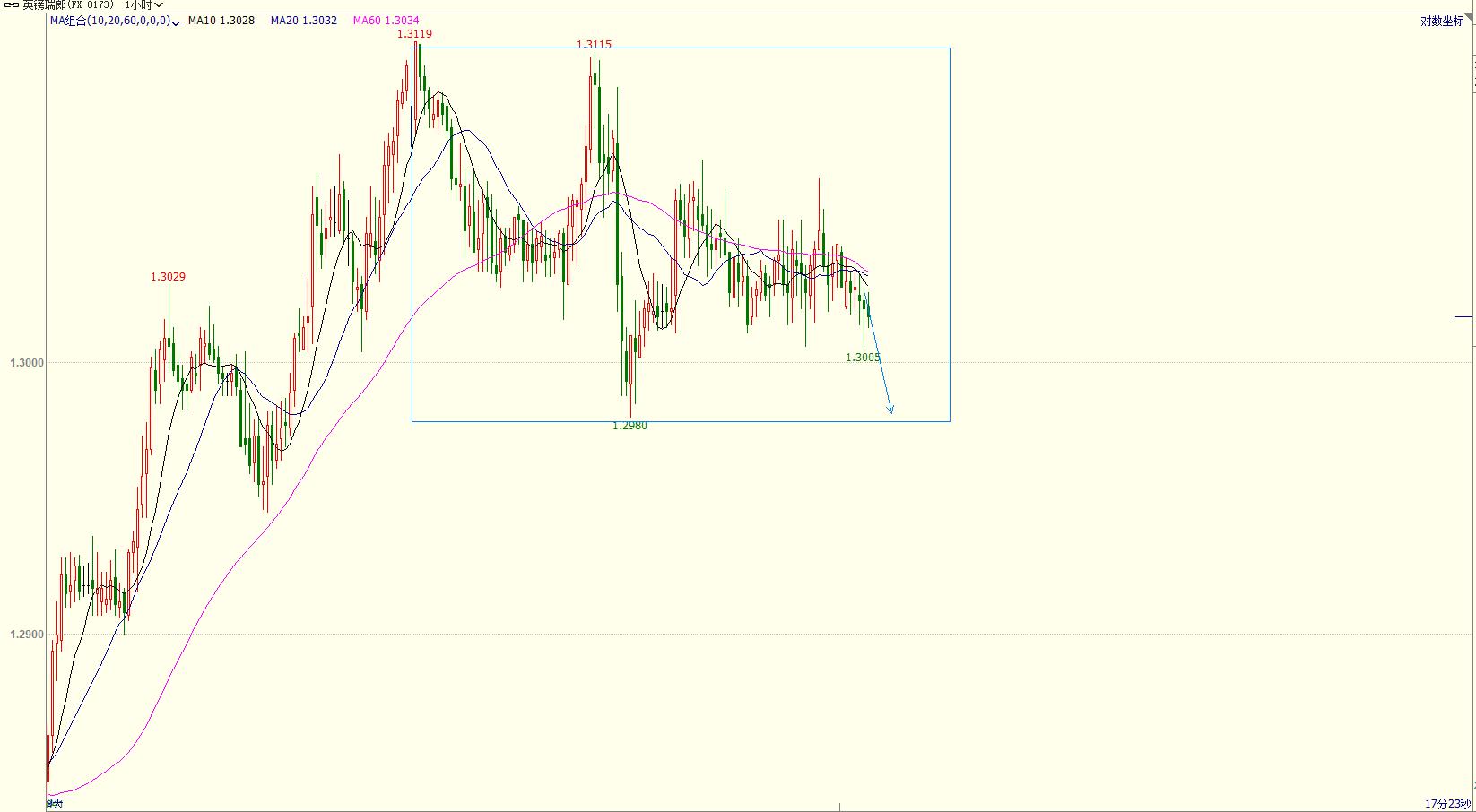 【战略】战略汇:欧元兑纽元短线逢高空 英镑兑瑞郎趋于下行