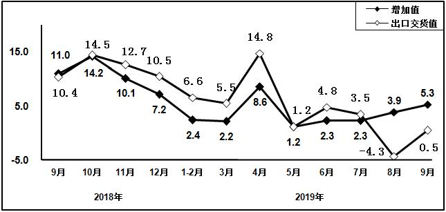 2018年9月以来计算机制造业增加值和出口交货值分月增速(%)