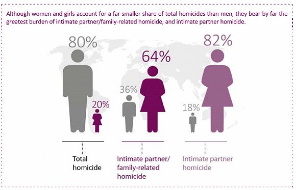女性占伴侣恶杀案受害者的82%一组数字