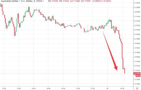 澳元急跌 纪要显示澳洲联储曾在4月份会议上考虑降息_外汇返佣