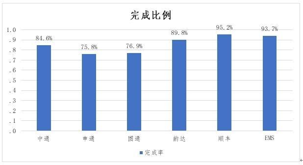 图9. 快递走业迥异服务炎线体验义务完善率