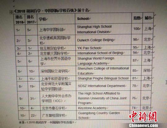 《2018胡润百学?中国国际学校百强》榜单在沪发布。 供图 摄