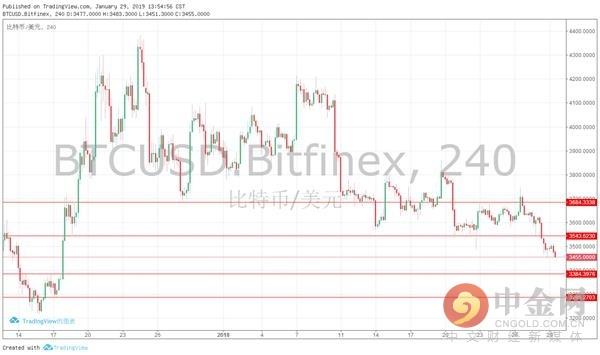 中金网0129数字泉币日评:数字泉币反弹未能延续