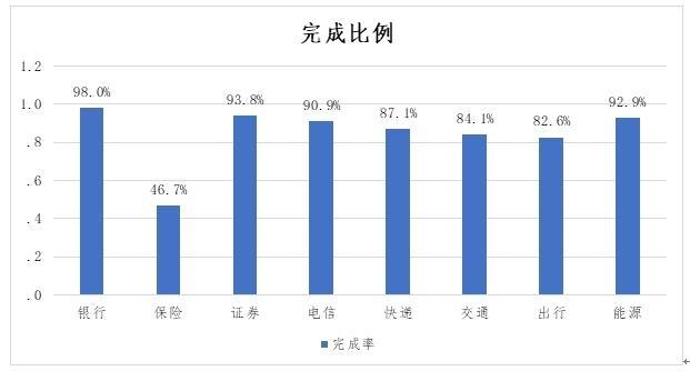 图22. 迥异走业人造服务体验完善率对比
