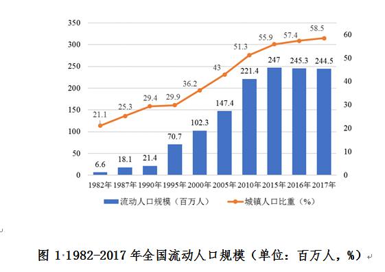 人口起伏缓慢下滑学历上升