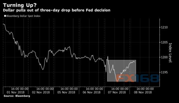 美联储决议来袭 中期选举后又一风险事件美元将如何?