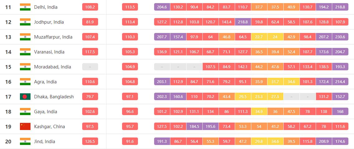 2018年空气污染最严重的城市11-20名,来自AirVisual网站