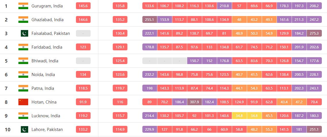 2018年空气污染最严重的城市前10名,来自AirVisual网站