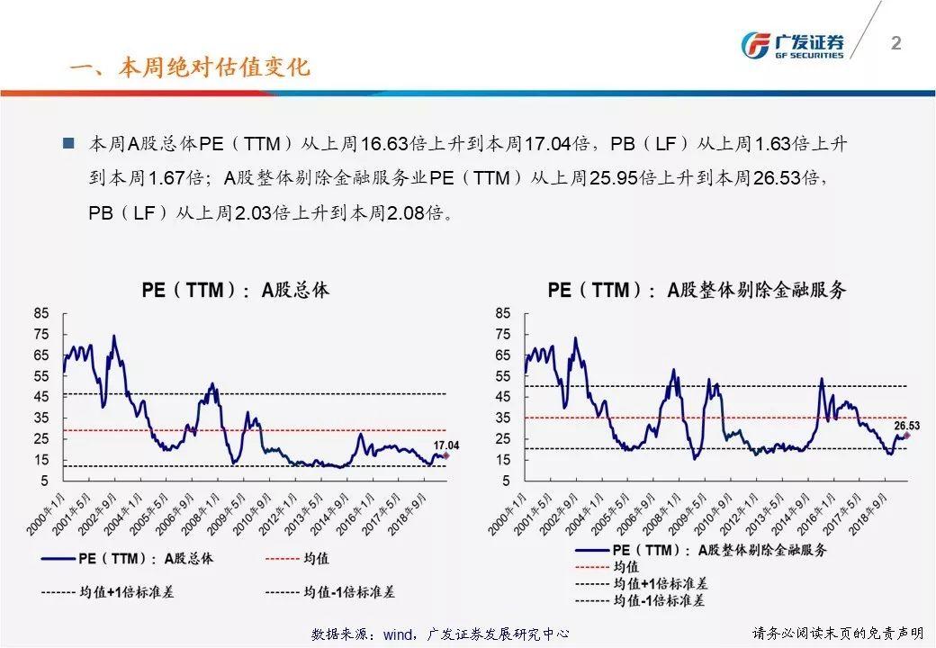 【廣發策略】一張圖看懂本周A股估值變化-廣發TTM估值比較周報(10月第1期)