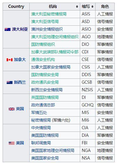 五眼联盟(FVEY)包含机构(图片来源:维基百科)
