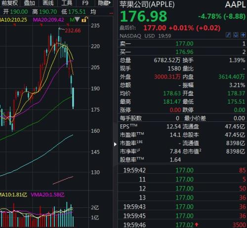 美股市值跌破40万亿美元!分析师:熊市已至