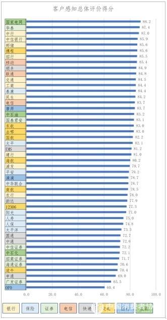 图5.企业服务炎线体验感知总体评价(百分制)