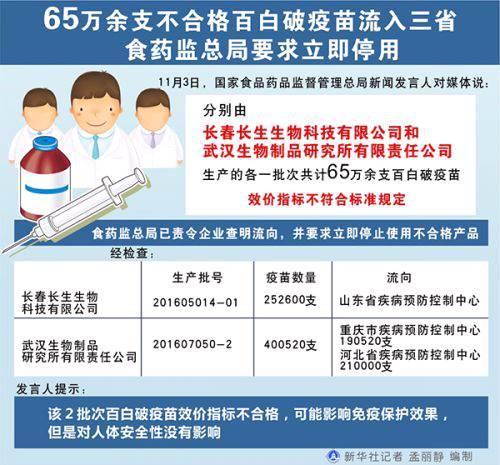 武汉生物不合格百白破疫苗数超长春长生 高达40万支