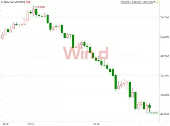 受国际油价下跌影响,国内制品油价也创下10年最大跌幅!
