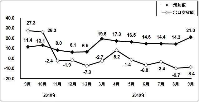 2018年9月以来电子元件行业增加值和出口交货值分月增速(%)
