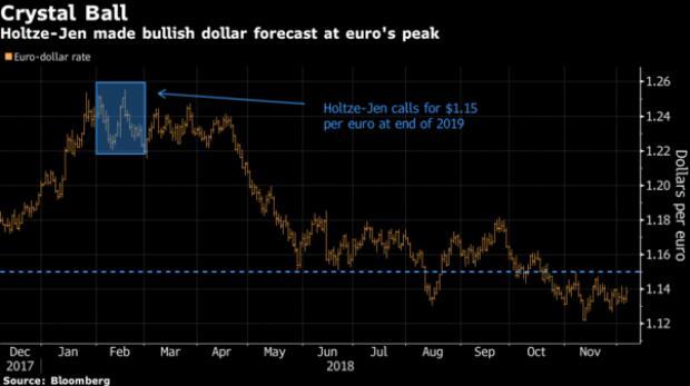 看空美元美股看好新兴市场 明年市场将迎颠覆性变化?