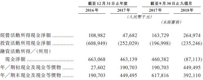 资料来源:招股书,华盛证券