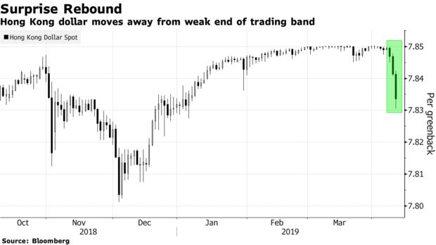港元短期资金抽紧 隔夜拆息创年内新高并与美元倒挂