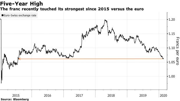 瑞士央行沒有出手干預外匯市場的原