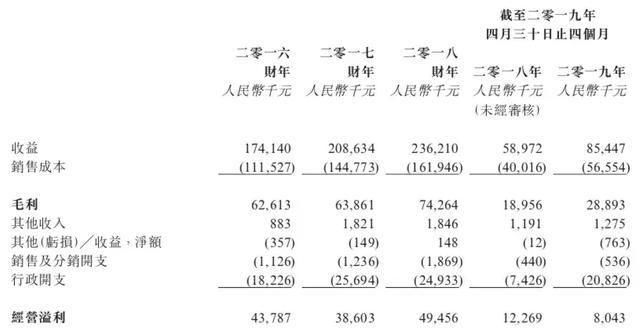 华北制药7天六板 机构:维生素涨价预期持续 概念受益