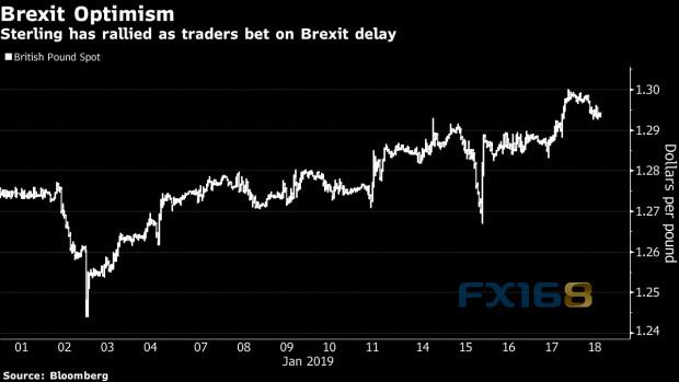 今天全球都盯着脱欧B计划!僵局或再引不信任投票+外汇交易途径