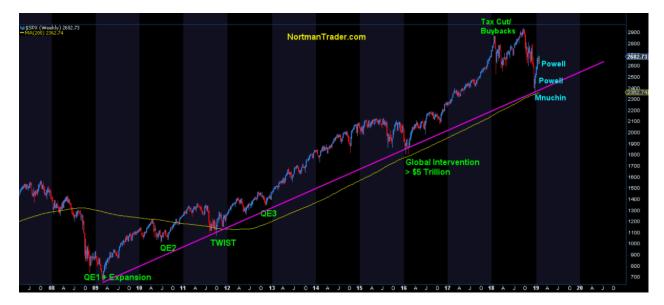 """向市场遮盖""""病情""""的美联储 就这样一步一步的失去了信用......"""