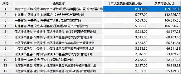 视觉中国百亿市值限售股本周解禁上市,欢聚时