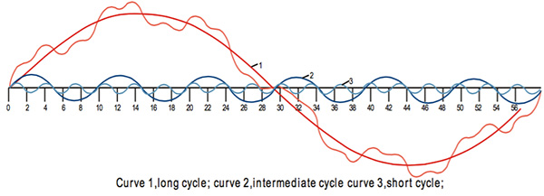 经济周期模型