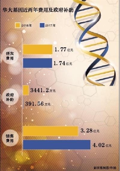华大基因两年获政府补助近四千万