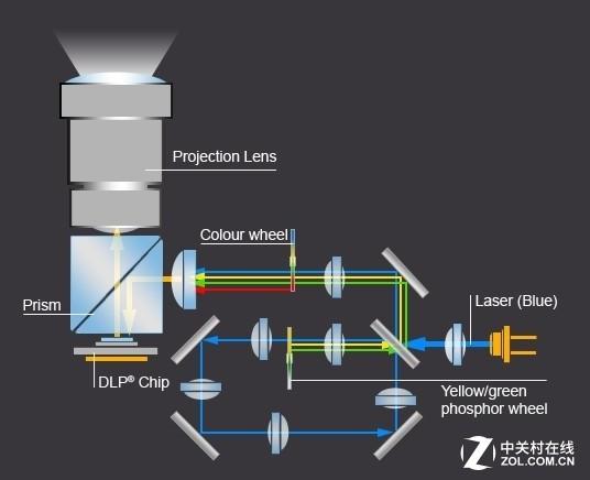 激光荧光粉色轮系统