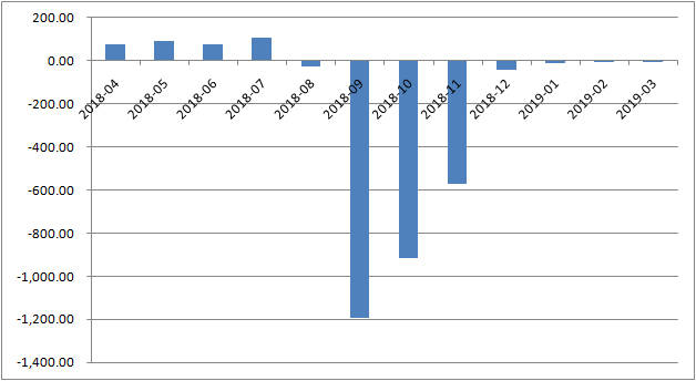 外汇占款连续8个月下滑 降幅已大幅收窄