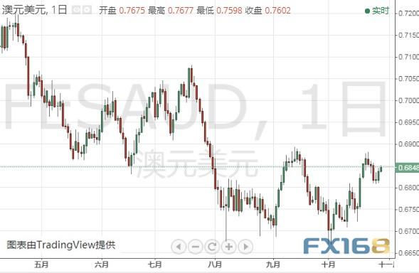 金價恐還要下跌、今日聚焦這件大事 黃金、白銀、原油、歐元、美元指數、英鎊、日元及澳元最新技術前景分析