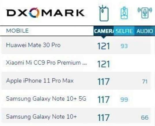 蘋果這次真的輸了!2019手機拍照排名出爐,中國兩款手機并列第一