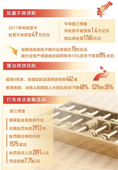 數據來源:銀保監會制圖:沈亦伶