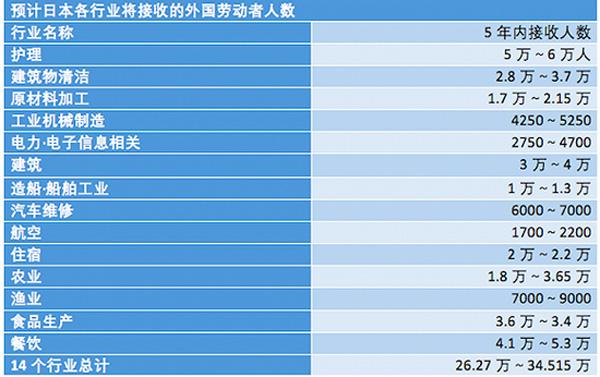 日本各走业展望将授与的外劳人数