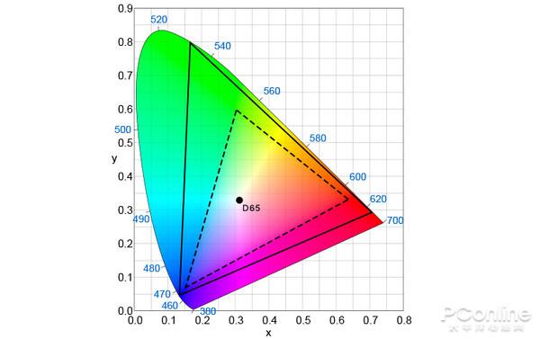▲虚线为 BT.709 色域范围,实线为 BT.2020 色域范围