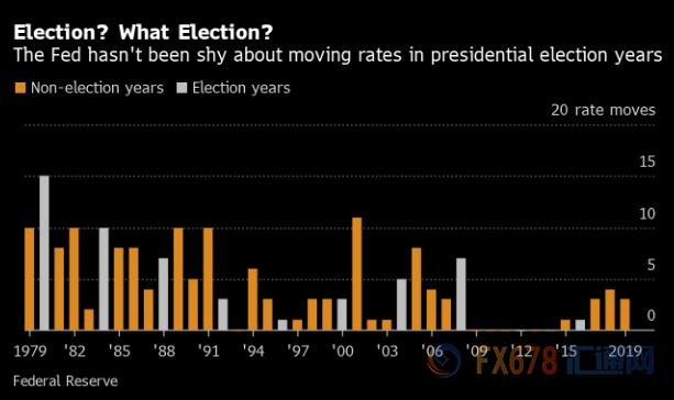 罕见!美联储或打破常规 2020年大选年持续按兵不动