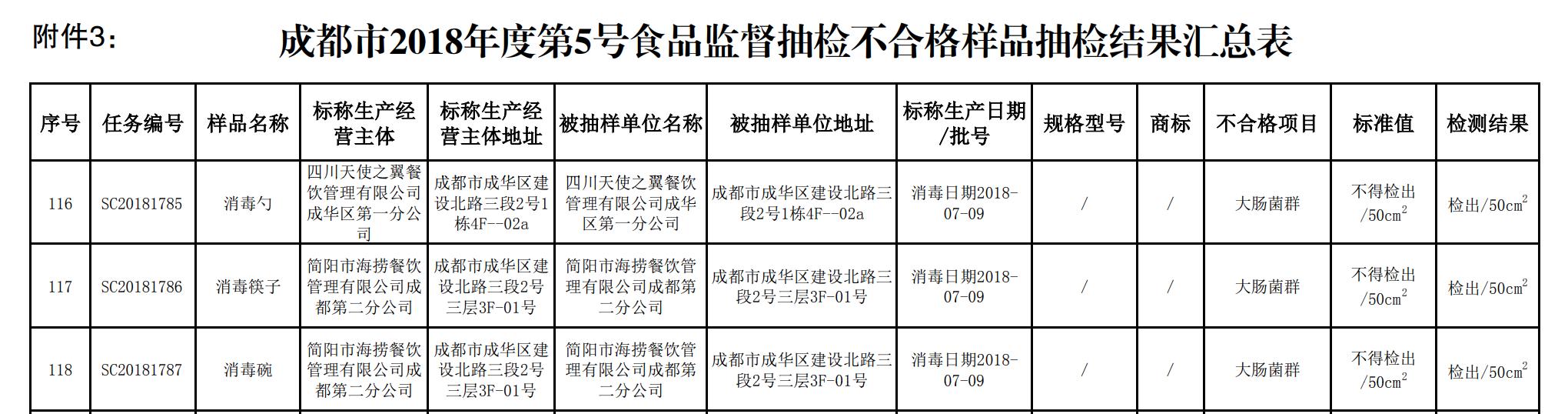 成都市食药监局近日发布的食安抽检通报中的汇总表。 图片来源/通报截图