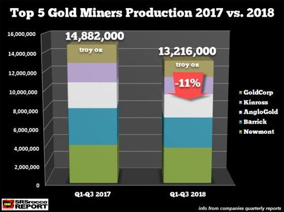 黄金矿产行业已到顶 求过于供就在面前