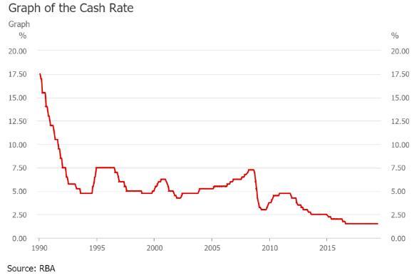 澳元急跌 西太平洋银行预计澳洲联储年内将降息三次
