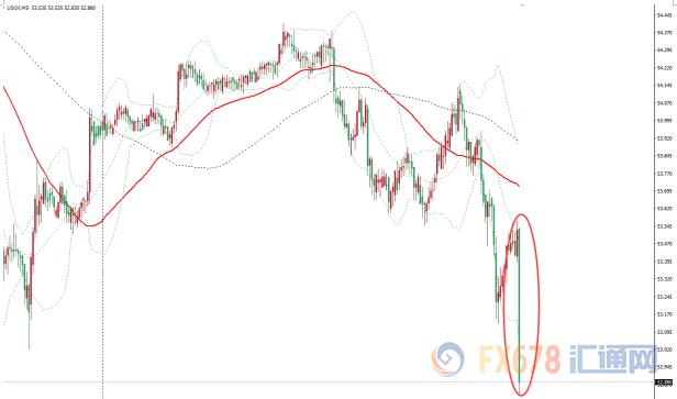 美国原油价格5分钟图表现