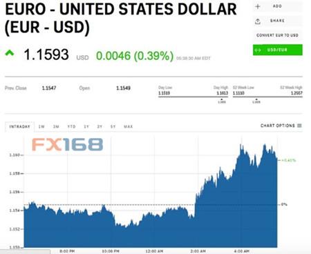 两大利好助欧元绝地反击 但专家警告好景可能不长意大利