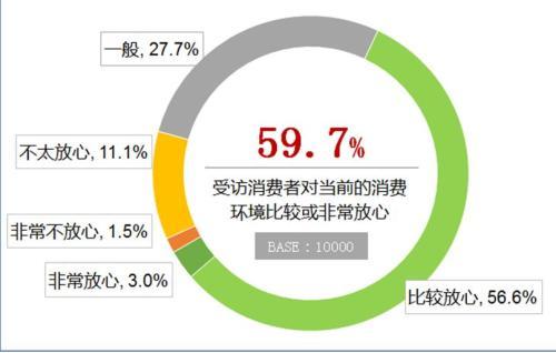 59.7%访者表示对当前的消费环境表示比较或非常放心。来源:中消协