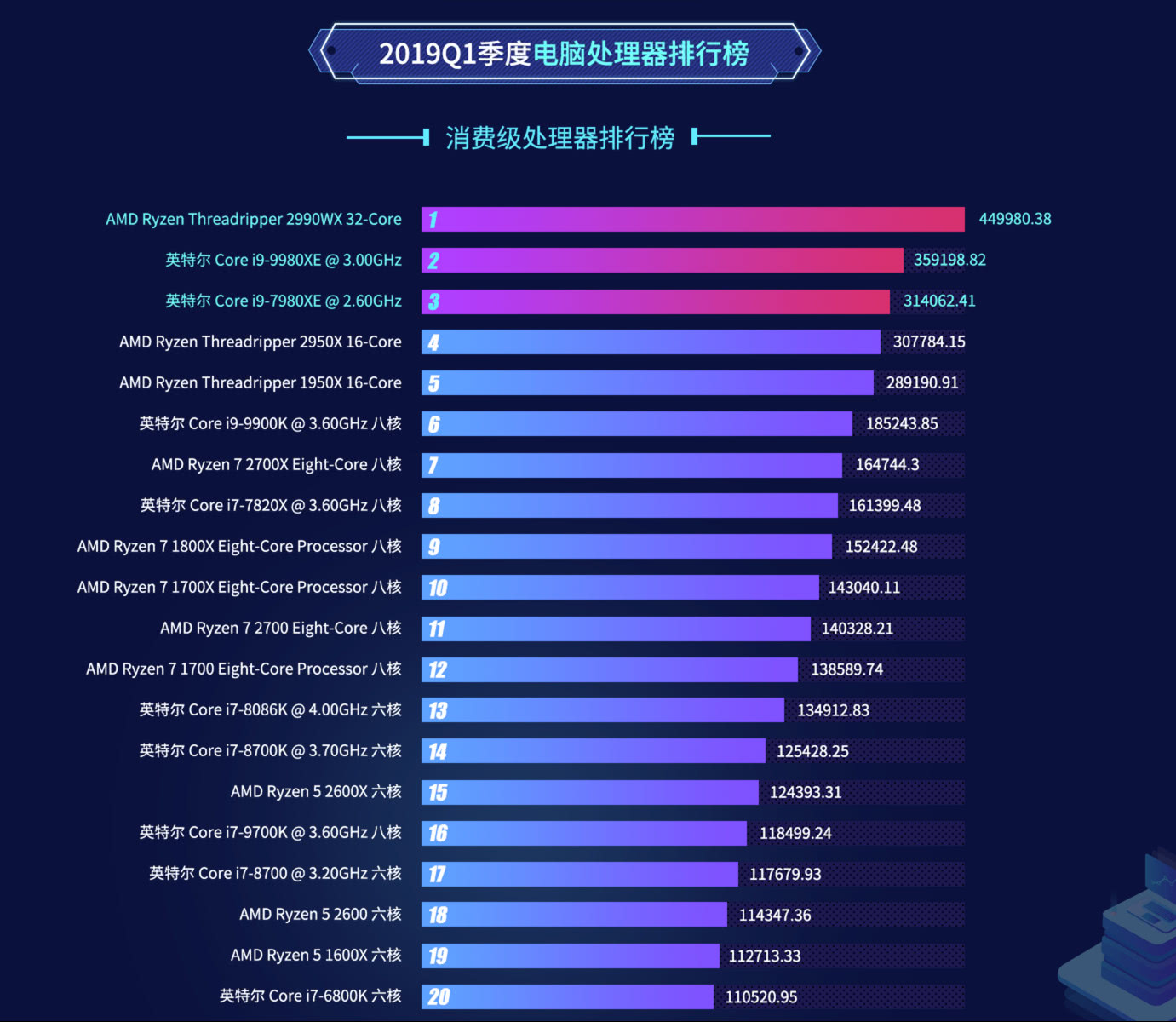 2019英特尔排行_手机CPU性能排行榜天梯图2019:CPU天梯图2019年4月新版4