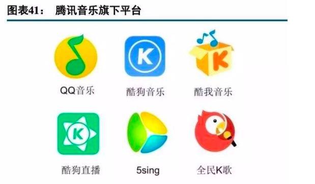 图为腾讯音乐旗下平台,根据公开资料