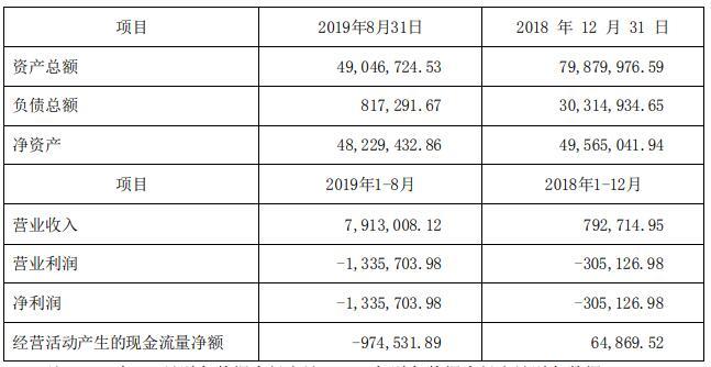 泰达股份半年利息支出2.7亿 拖累净利