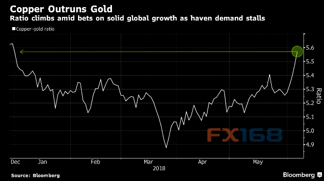 """苦日子还在后面?""""全球经济晴雨表""""或道破黄金命运全球经济"""