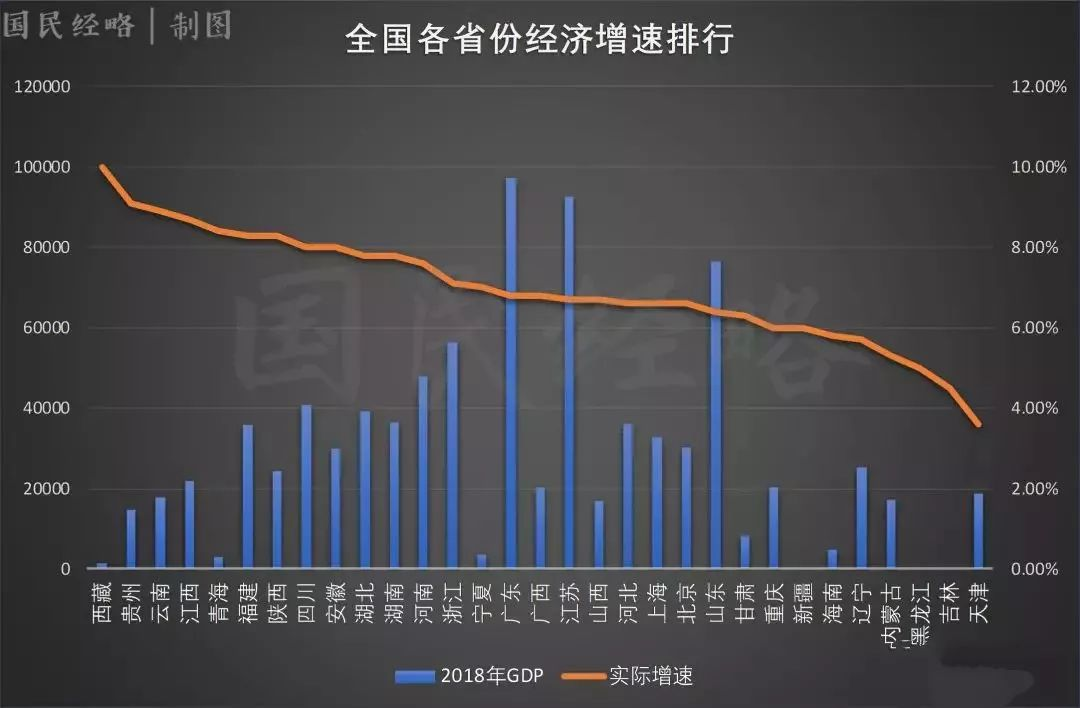 2018中国各省GDP排名