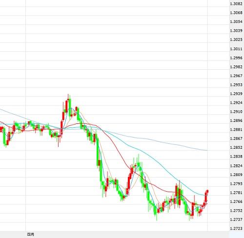 4月6日交易推荐之趋势追踪:美元/加元非农